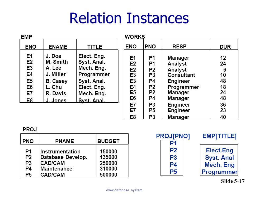 Relation Instances PROJ[PNO] P1 P2 P3 P4 P5 EMP[TITLE] Elect.Eng